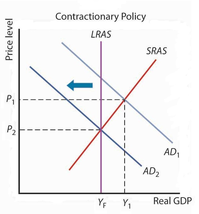 the effect of macro economic policy Then the impact of the policy decisions of other countries have to be  in reality,  all of the factors are constantly shifting and enacting macroeconomic policy is.